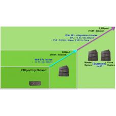 eMG800-SPL10, лицензии расширения портов